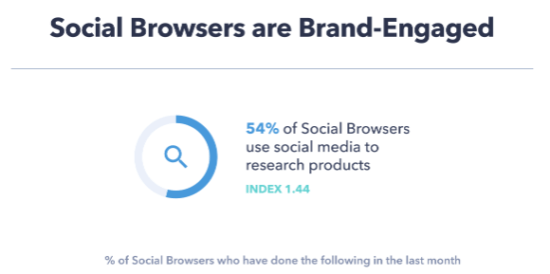 Social browsers interact with brands