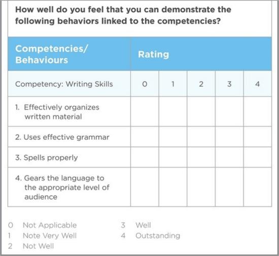 Team competencies