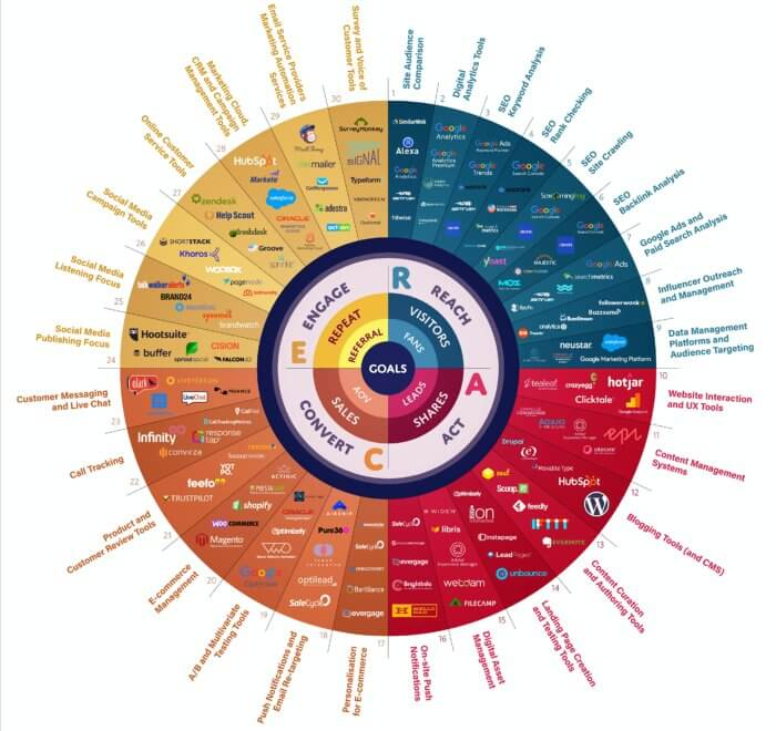 marketing tools wheel 2020