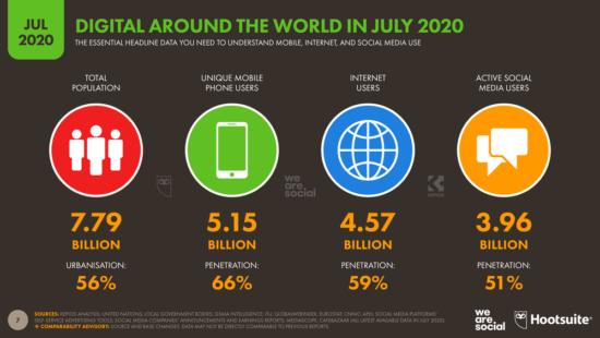Digital Around The World In July 2020