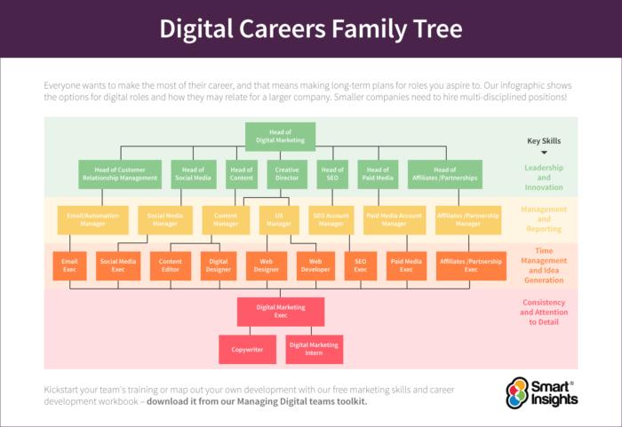 Digital-Careers-Family-Tree