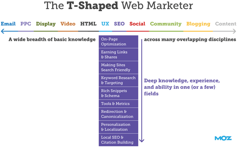 How to be a T Shaped Marketer