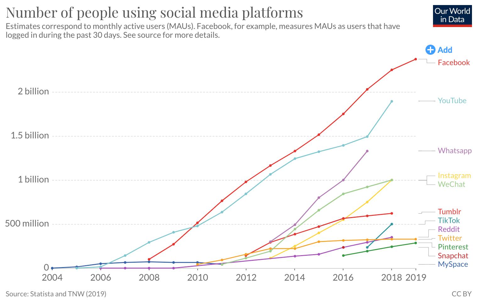 Crescimento das Redes Sociais