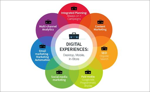 Digital Experience Diagram