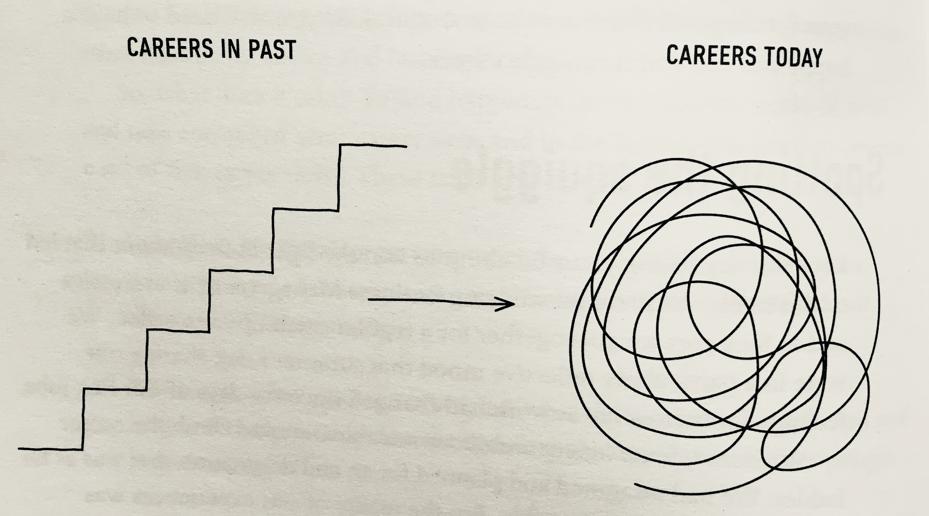 An example of a modern career path