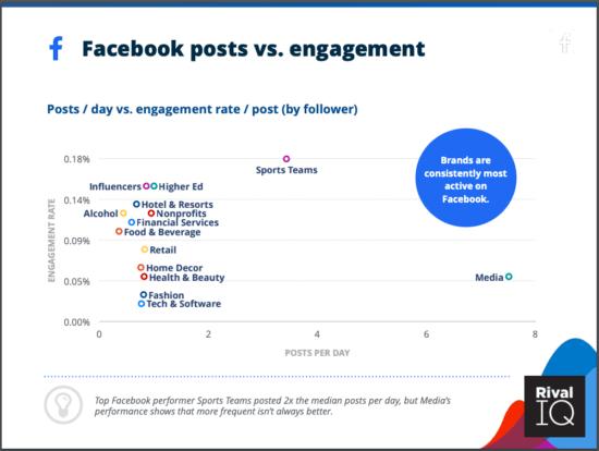 Facebook engagement vs posts