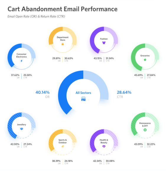 Cart Abandon Email rate