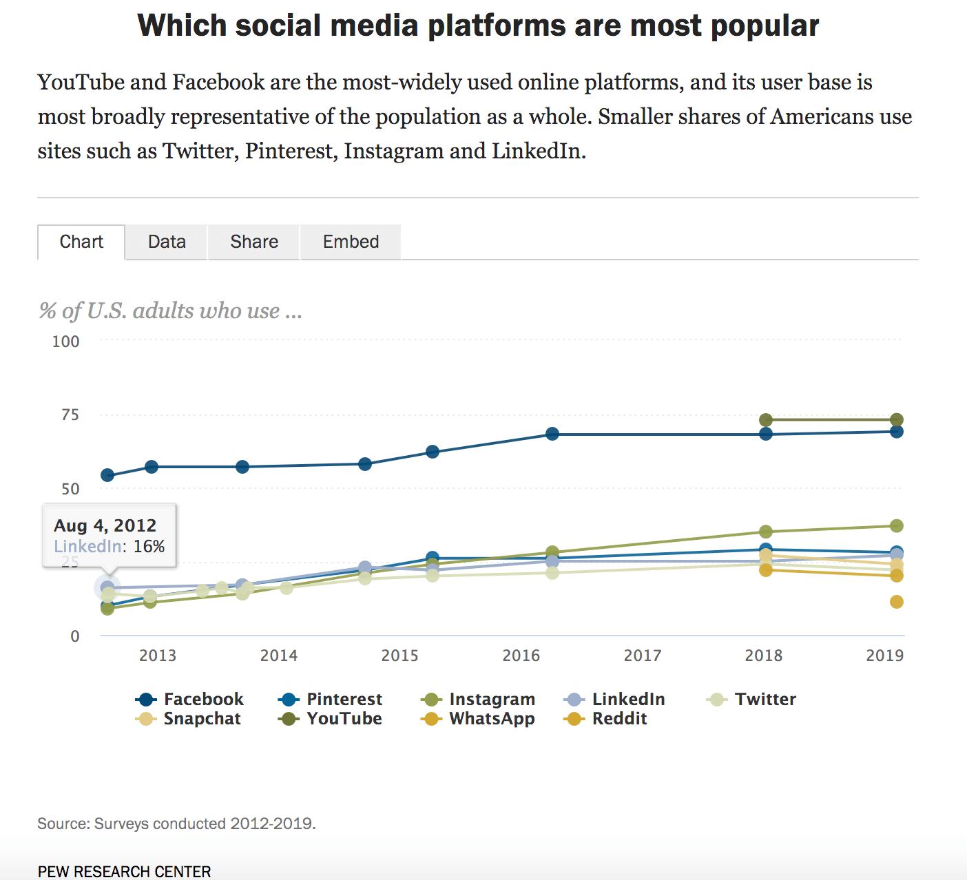 סטטיסטיקה של שיווק ופרסום וידאו