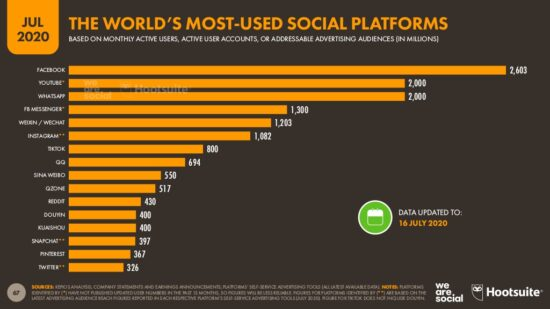 Global social media research summary August 2020 | Smart Insights