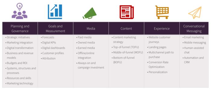 The six pillars of digital marketing success