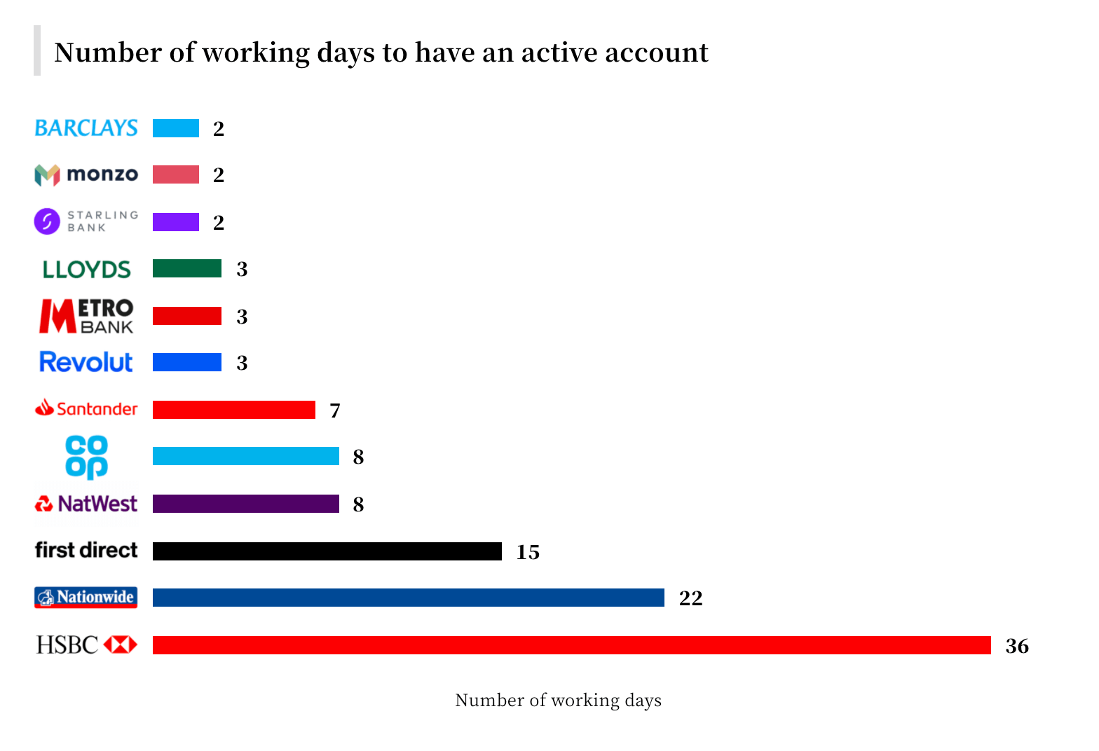 Number of working days to have an active account