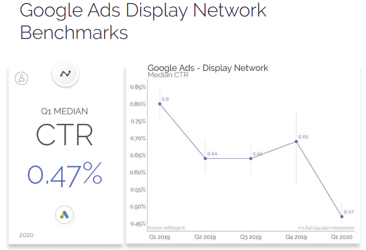 Google Ads Display Network benchmarks 2020