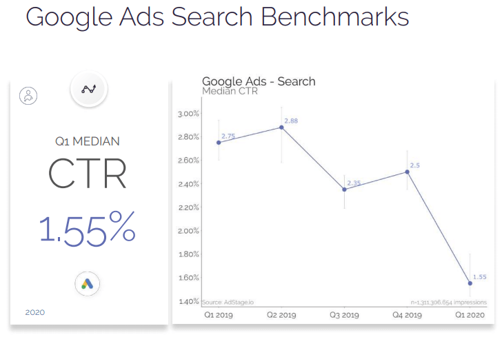 Google Ads Search benchmarks 2020
