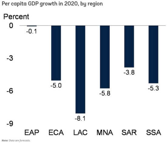 Recession forecast world bank