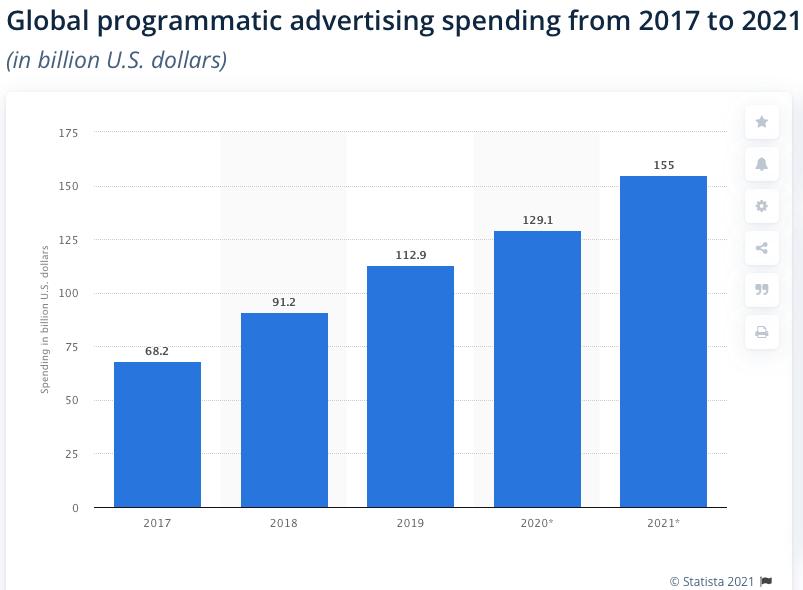programmatic marketing spend