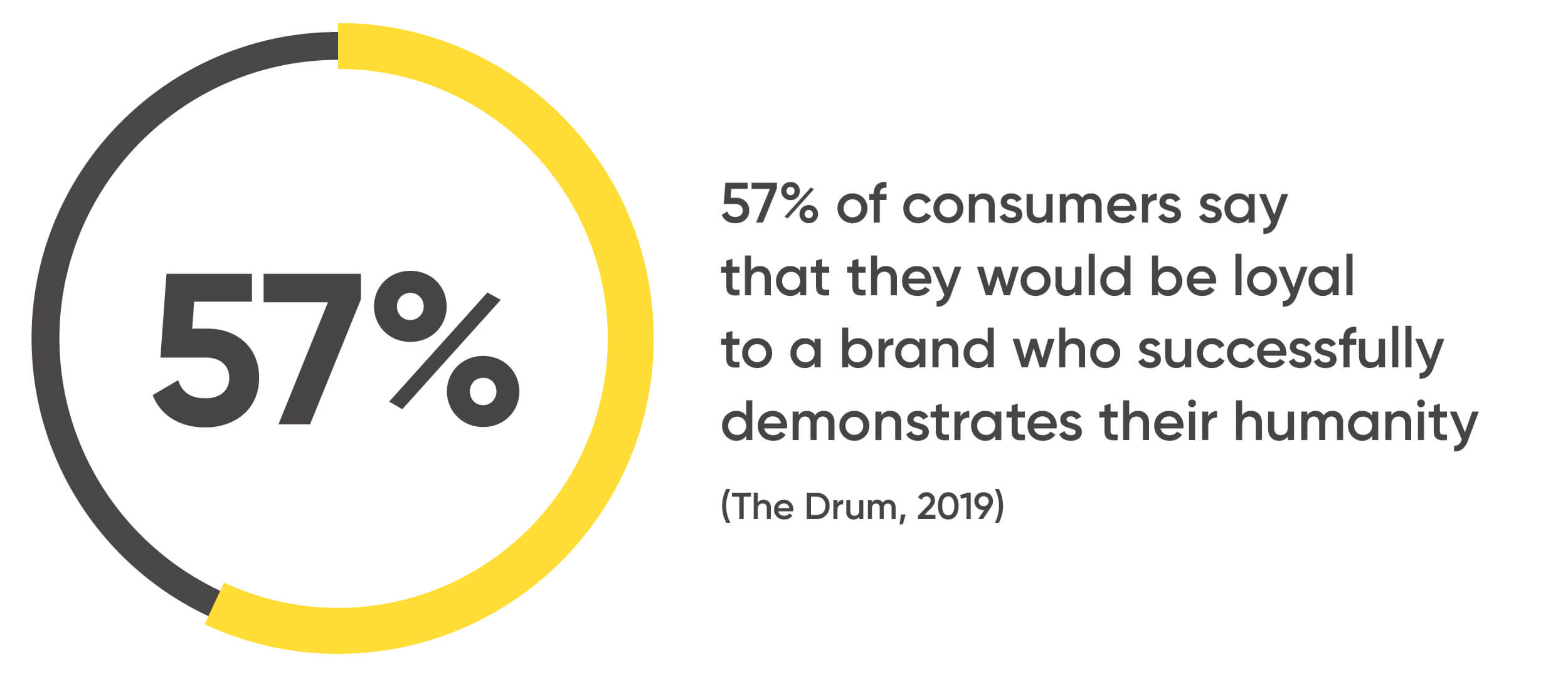 57% of consumers