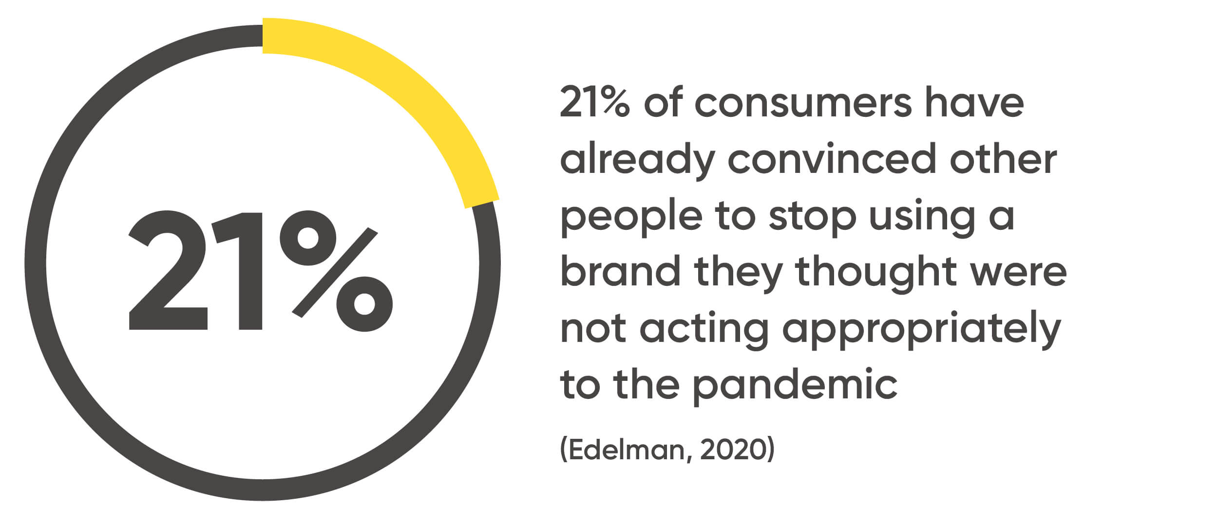 21% of consumers