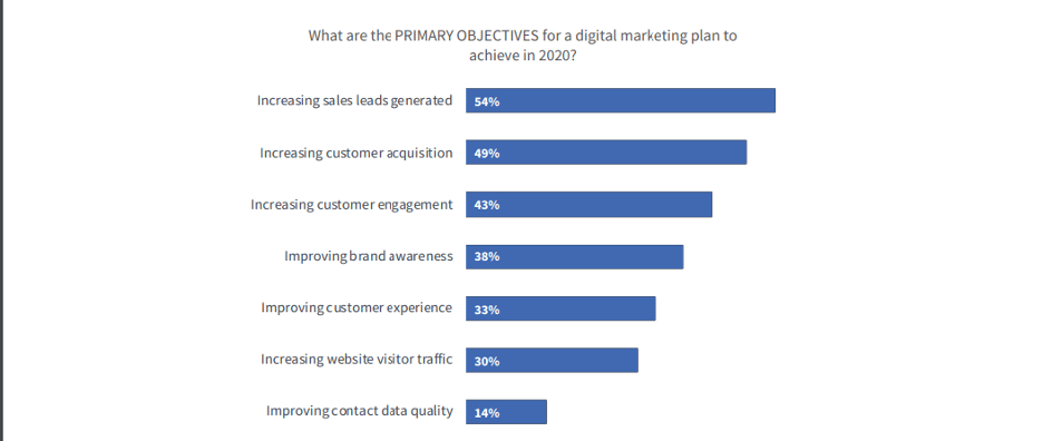 Digital marketing plan objectives