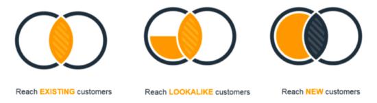 Best e-commerce marketing strategies paid retargeting