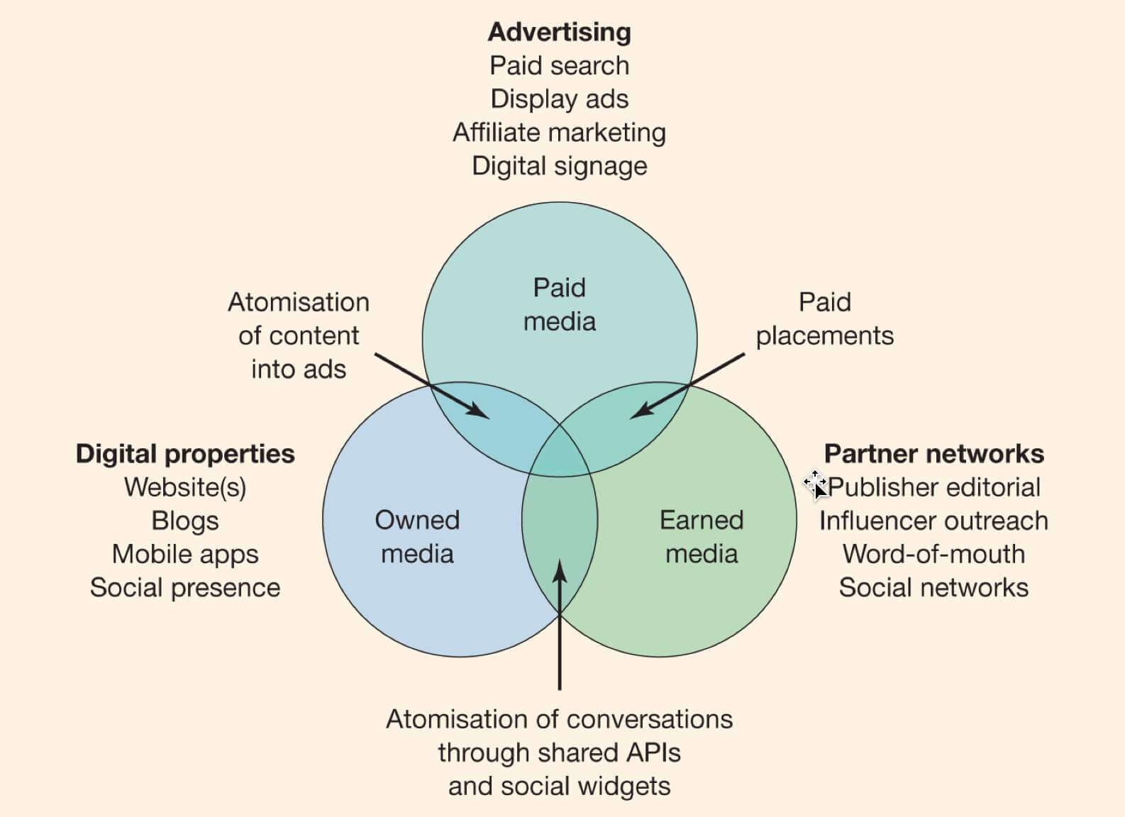 Owned Earned Paid media for e-commerce