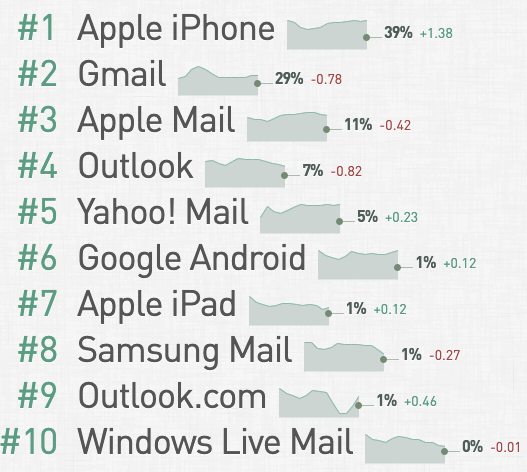 Email client market share