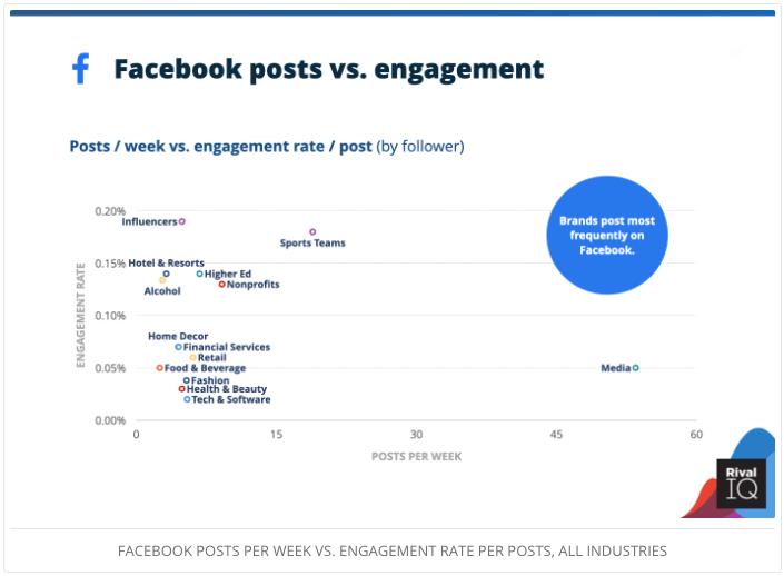 Facebook posts vs. engagement