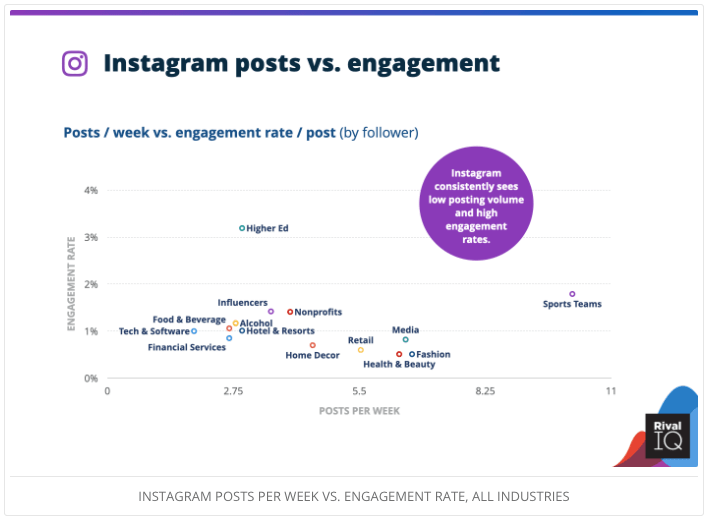 Instagram posts vs. engagement