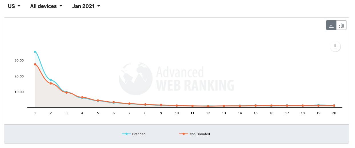 Organic clickthrough rates