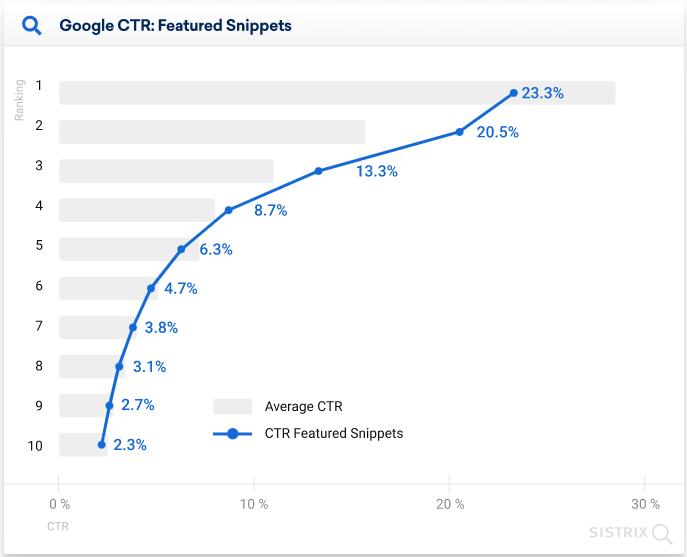 Tỷ lệ tăng trưởng của CTR Featured Snippet