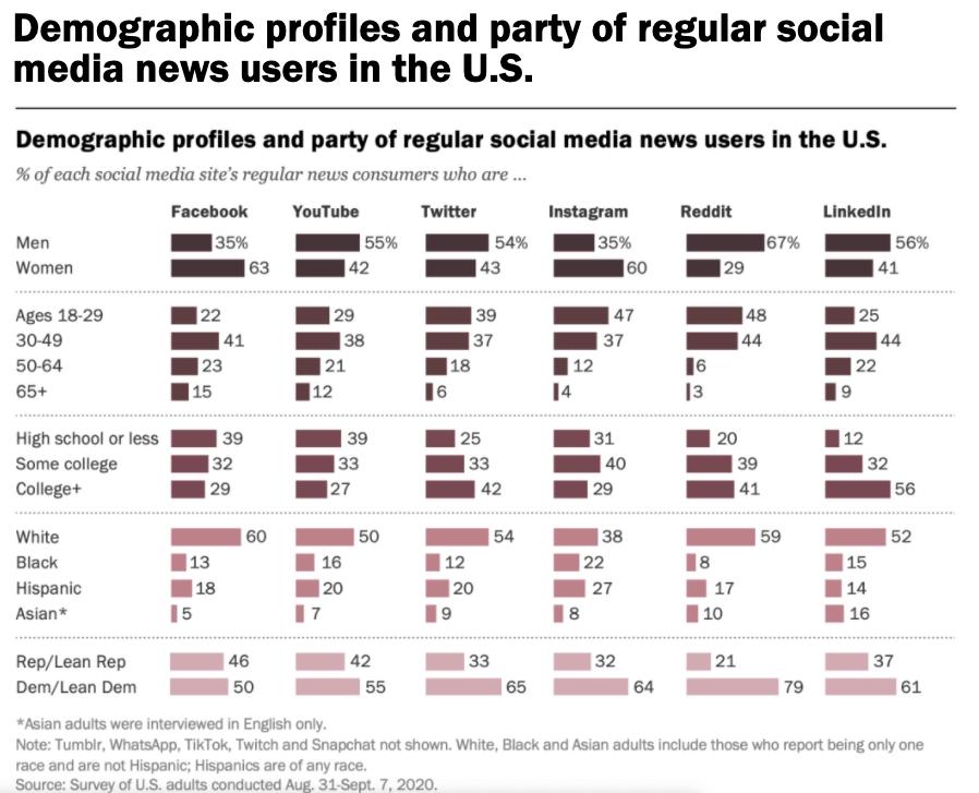 US demographics social media for news