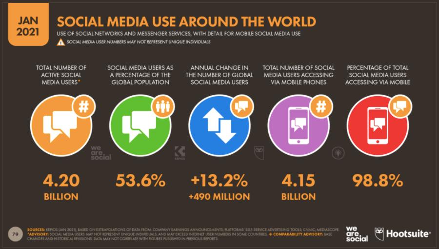 social media mobile users