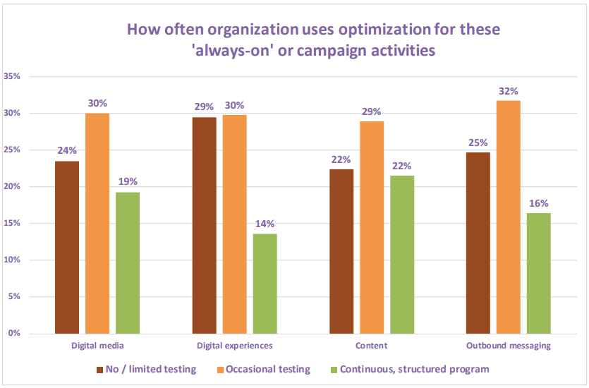 Customer Digital Experience Optimization