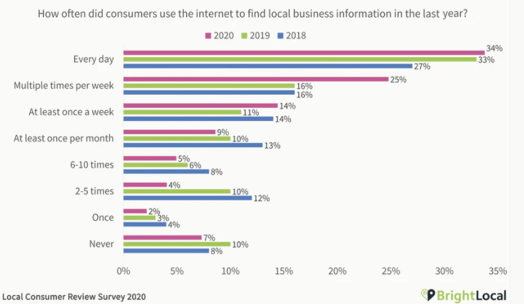 Local reviews 2020 mobile marketing statistics