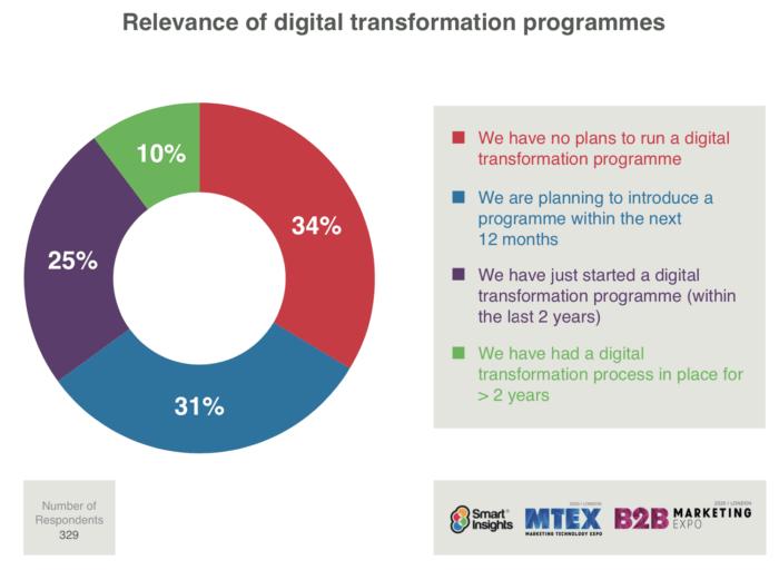 Popularity-of-digital-transformation-programmes-2020-700x512