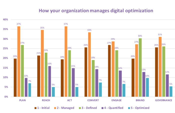 digital-marketing-optimization-smart-insights-16