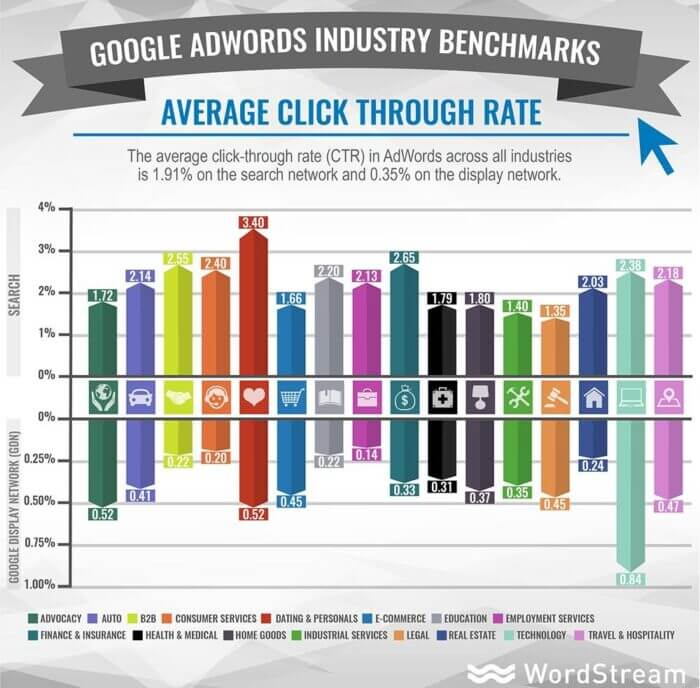 industry benchmarks average ctr