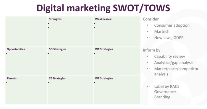 situation-analysis-swot-prioritization-templates-smart-insights