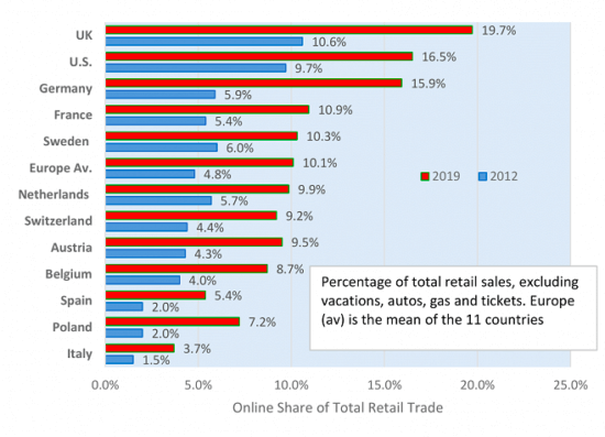 Changes in onine shares of retail trade