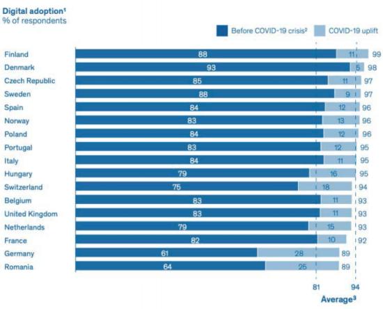 Digital adoption statistics