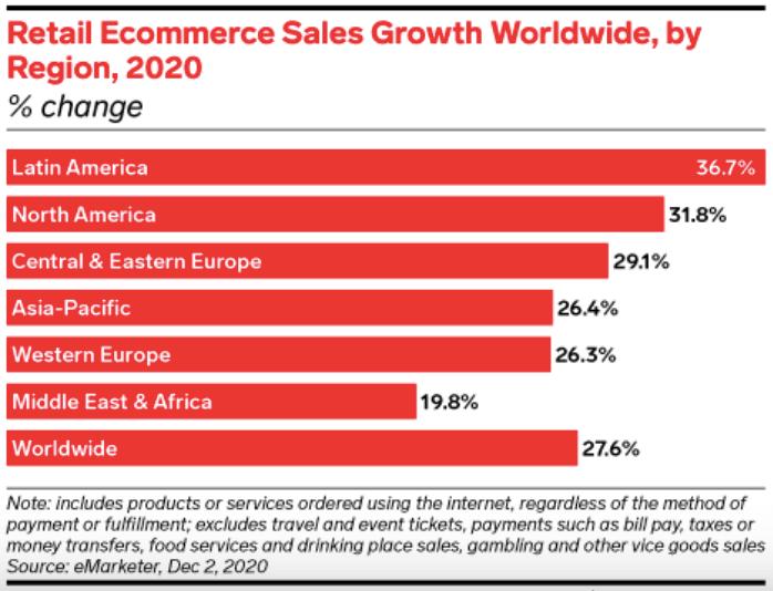 E-commerce 2021