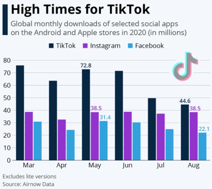 TikTok trend global social media downloads
