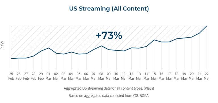 US Streaming live social media