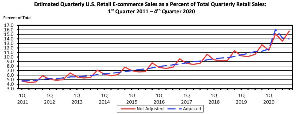 US retail forecast