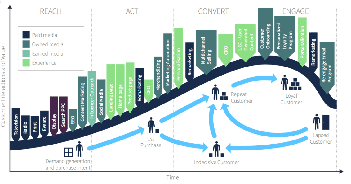 Digital-Marketing-Lifecycle