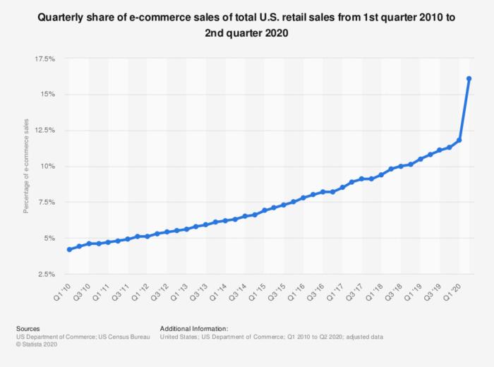 Ecommerce social sales
