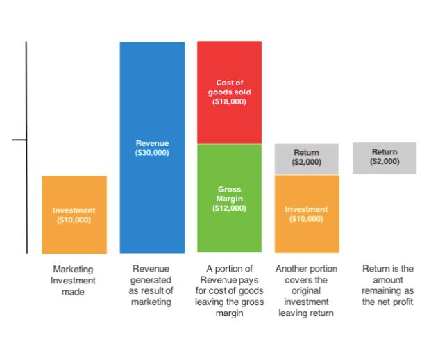 Forecasting integrated ROI