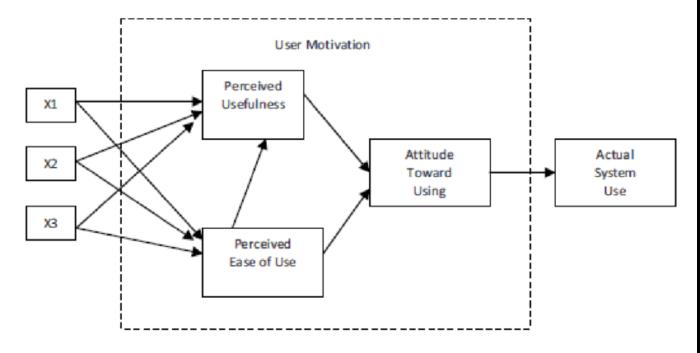Original-Technology-Acceptance-Model-Davis-1986
