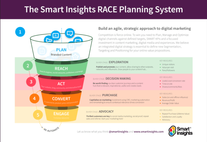 The Race Funnel