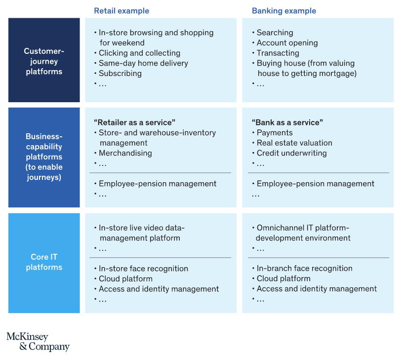 Diagrama de planejamento financeiro e de varejo