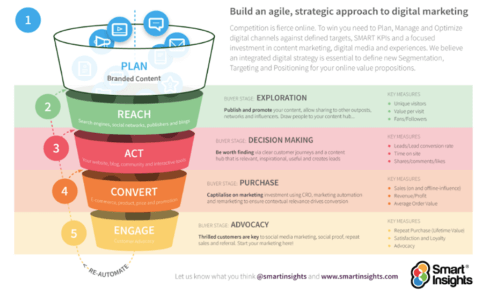 Omnichannel Marketing funnel